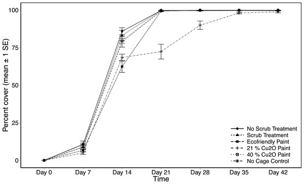 Settlement tile percent cover as a function of treatment and day.