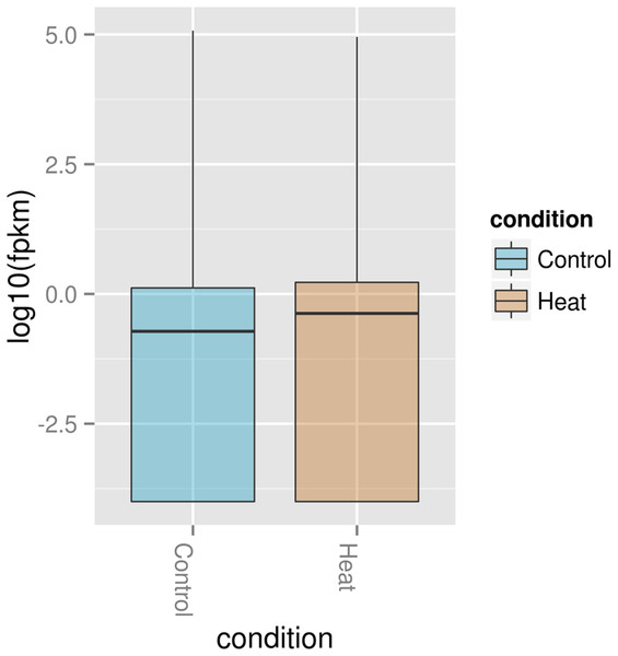 Box plot of normalized expression values of RNA in P. aeruginosa PAO1 exposed to 37 and 46 °C.