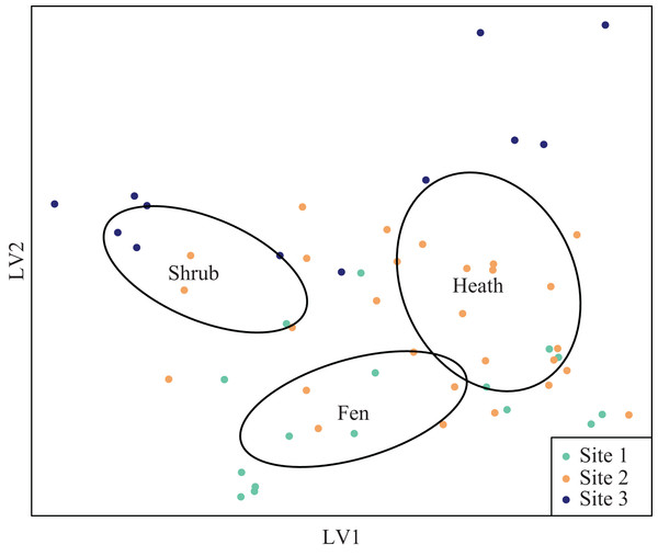 Latent variable plot for arthropod species composition.
