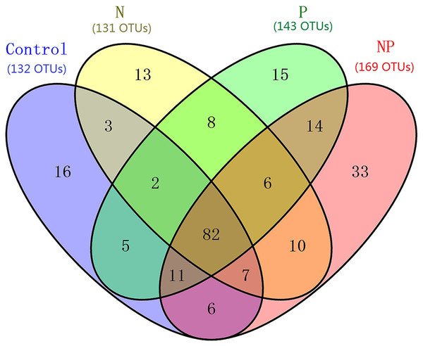 Venn diagram showing the co-occurence of the OTUs among samples from different treatments at the QTP station.
