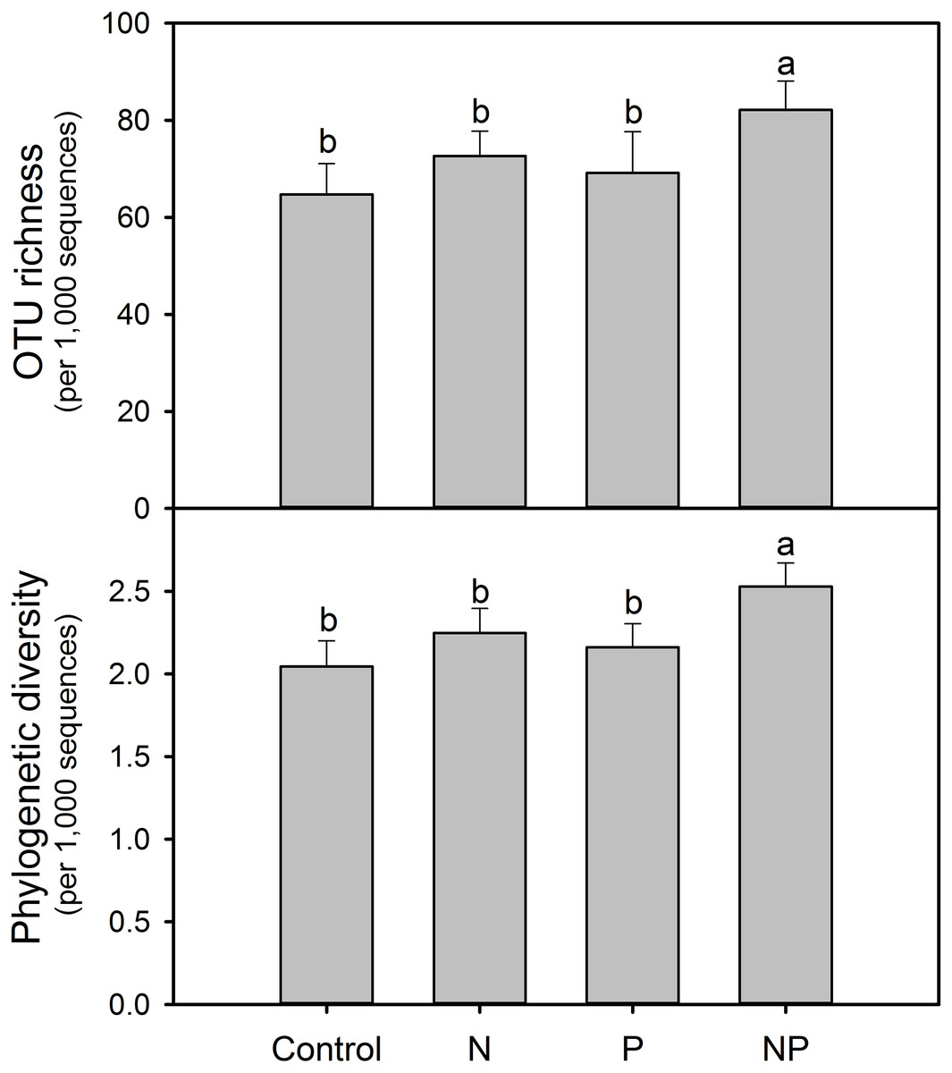 Amf Bz rapid response of arbuscular mycorrhizal fungal communities