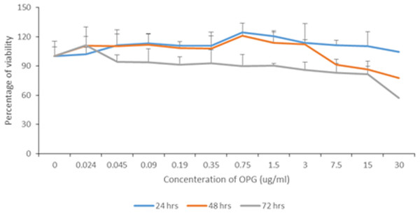 Percentage of NHPL fibroblast cells viability after treatment with different OPG doses (0–30 µg/mL) after 24, 48 and 72 h.
