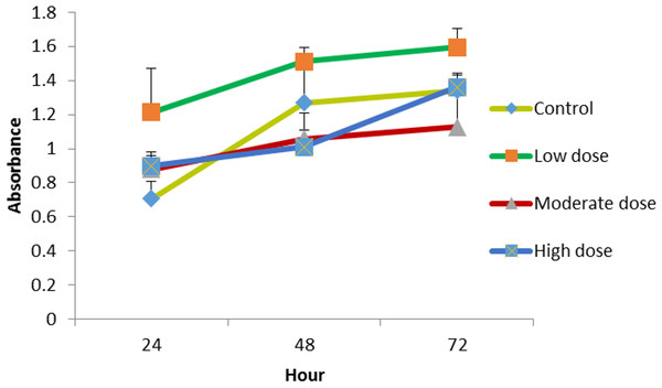 The effect of LMW chitosan combined with low (0.024 µg mL−1), moderate (0.15 µg mL−1) or high (1.5 µg mL−1) doses of OPG on NHPL fibroblasts proliferation in-vitro.