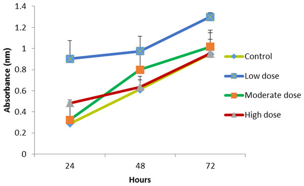 The effect of MMW chitosan combined with OPG (low (0.024 µg mL −1), moderate (0.15 µg mL−1) or high (1.5 µg mL−1) dose) on NHPL fibroblasts proliferation in-vitro.