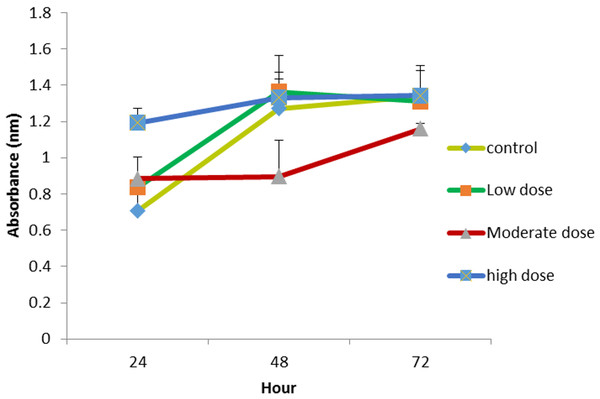 The effect of HMW chitosan samples in different concentrations of OPG (low (0.024 µg mL−1), moderate (0.15 µg mL −1) or high (1.5 µg mL−1) dose) on NHPL fibroblasts proliferation in-vitro.