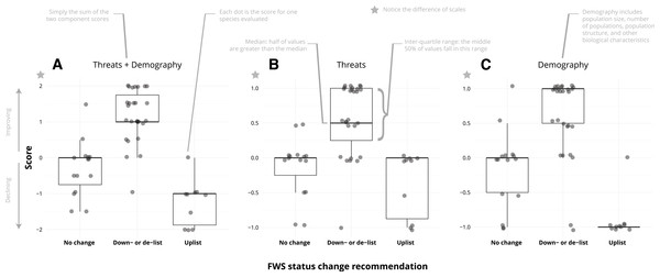 The combined threat and demography scores were generally consistent with Fish and Wildlife Service status change recommendations (A), but that pattern is weaker for threat changes (B) than for demographic changes (C).