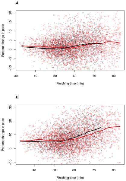 Pacing as a function of finishing time for men and women.