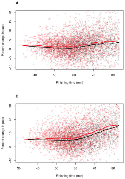 Pacing as a function of finishing time for men and women without 12% adjustment to women's times.