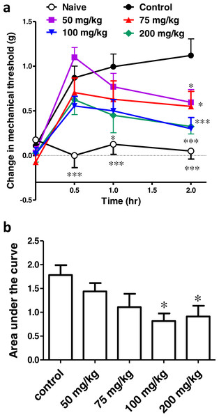 Effect of different doses of ibuprofen, administered i.p., on surgical incision-induced tactile allodynia in mice.