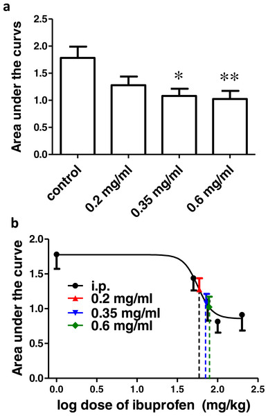 Effect of different concentrations of ibuprofen administered in drinking water on surgical incision-induced tactile allodynia in mice.
