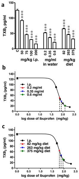 Effect of different doses of ibuprofen on serum TXB2.