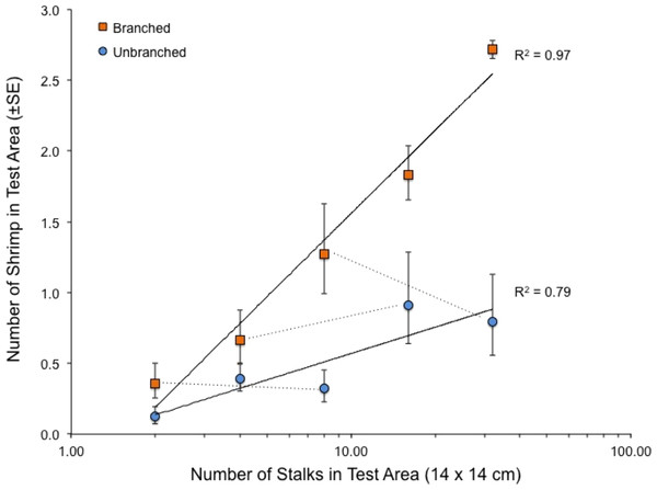 Relationship between number of stalks and number of shrimp in the test area in the tanks with a single array.