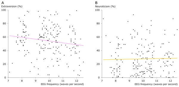 Scatter diagrams showing alpha frequency versus extraversion and neuroticism.