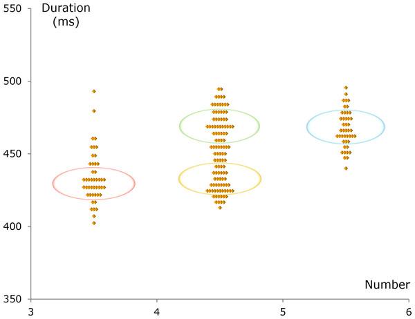 Number–duration diagram.