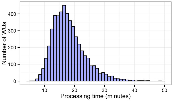 Histogram of sequence alignment times for each WU.