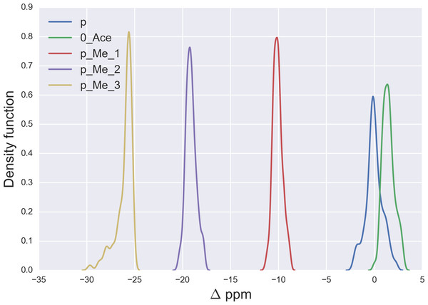 Kernel Density Estimation of the computed Δ values for the 13Cε nucleus of non-modified charged (blue-line), acetylated (green-line), mono- (red-line), di- (violet-line), and tri-methylated (yellow-line) Lys.