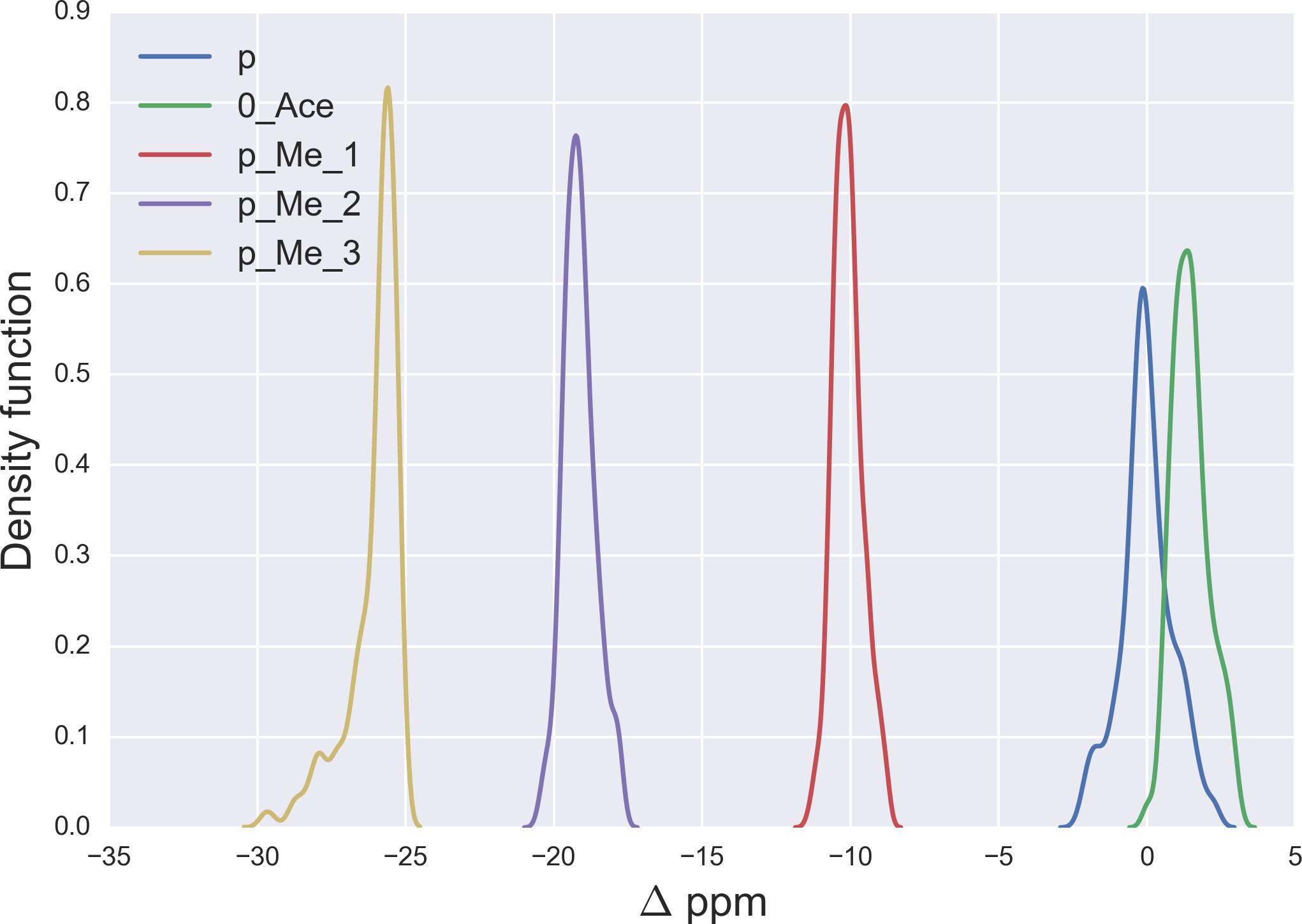 Detection of methylation, acetylation and glycosylation of