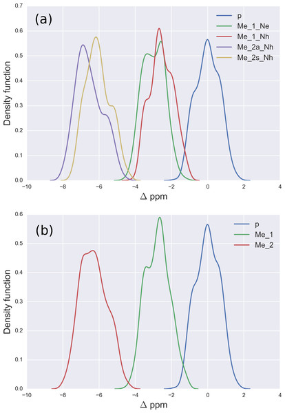 (A) Kernel Density Estimation of the computed Δ values for the 13Cζ nucleus of non-methylated charged (blue-line), mono-methylated (Nε (green-line) and Nη (red-line)) and di-methylated (symmetric (yellow-line) and asymmetric (violet-line)) Arg; (B) all five curves shown in (A) are condensed in three curves.