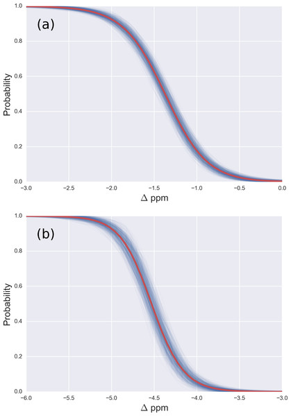 (A) Probability profile of the Arg residue to be mono-methylated (instead of being non-modified) as function of the Δ values for the 13Cζ nucleus; with data from Fig. 2B; (B) same as (A) for the di-methylated Arg. The red line represents the expected probability-profile and the blue lines the uncertainty in the data according to the Bayesian model.