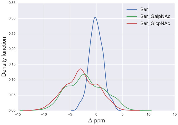 Kernel Density Estimation of the computed Δ values for the 13Cβ nucleus of Ser for: Ace-Xxx-Ser-Zzz-NMe (blue-line), α-D-GalpNAc-(1-O)-Ser (green-line) and β-D-GlcpNAc-(1-O)-Ser (red-line).