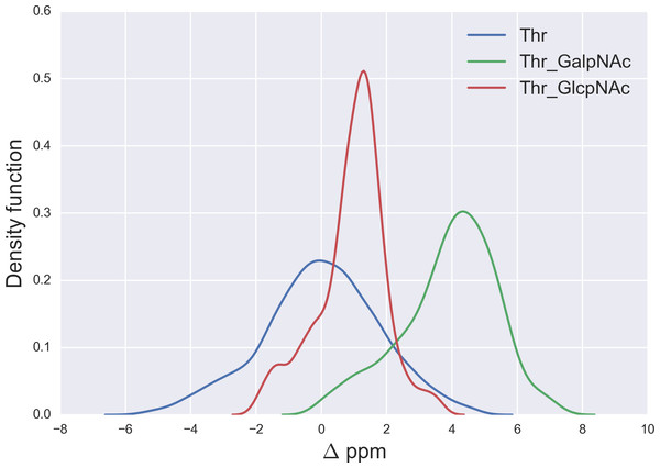 Kernel Density Estimation of the computed Δ values for the 13Cβ nucleus of Thr for: Ace-Xxx-Thr-Zzz-NMe (blue-line), α-D-GalpNAc-(1-O)-Thr (green-line) and β-D-GlcpNAc-(1-O)-Thr (red-line).