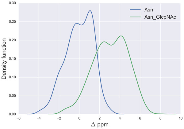 Kernel Density Estimation of the computed Δ values for the 13Cγ nucleus Asn for: Ace-Xxx-Asn-Zzz-NMe (blue-line) and β-D-GlcpNAc-(1-N)-Asn (green-line).