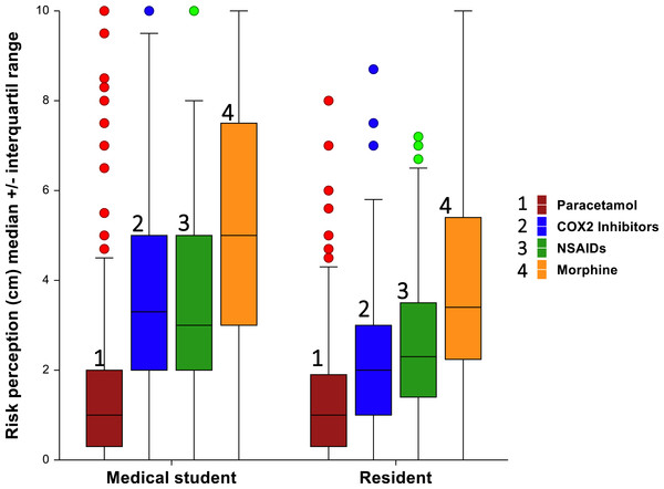 Risk perception toward different analgesic between medical students and residents.