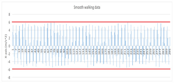 Data record produced by smooth walking (X axis).
