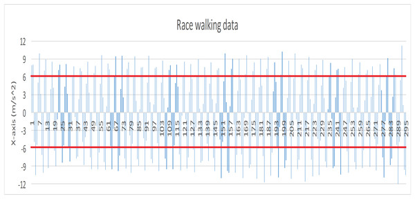 Data record produced by race walking (X axis).