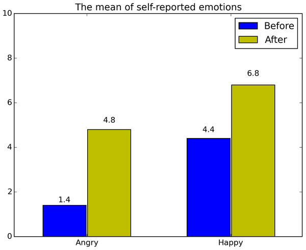 The mean of self-reported emotions (angry and happy).