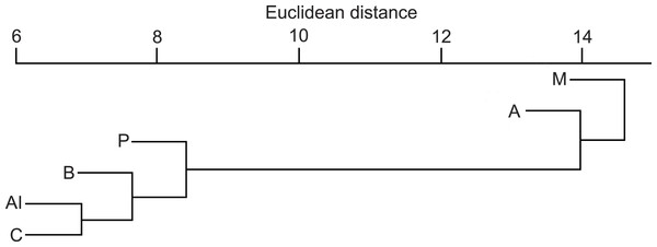 Similarity dendogram of the Euclidean distances between general diet compositions of otters from different European biogeographical regions.