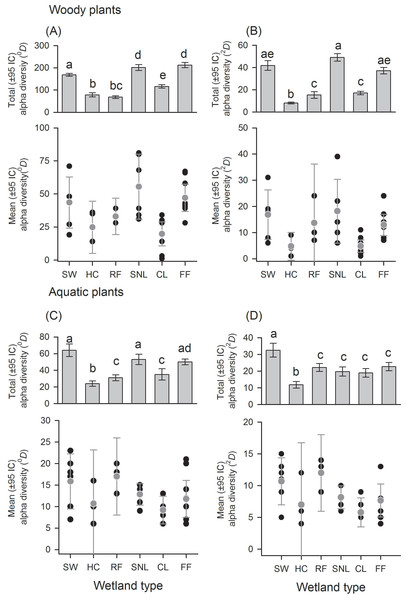Alpha diversity of woody and aquatic plants according to wetland types.