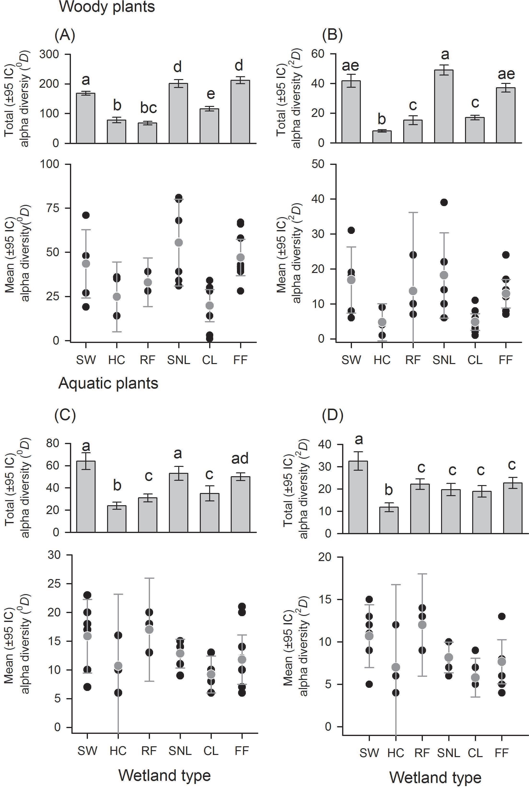 Effect of wetland management are lentic wetlands refuges of plant
