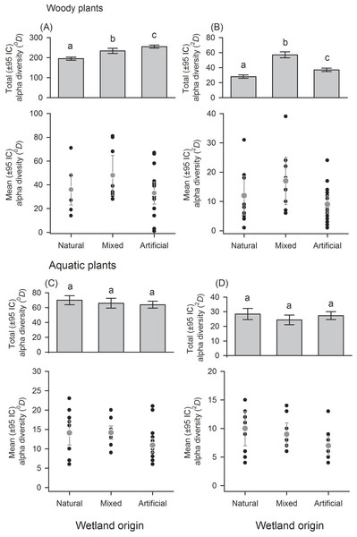 Alpha diversity of woody and aquatic plants within and among wetland origins.