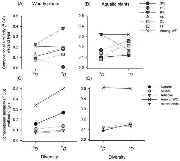 Compositional similarity (qCS) of species richness (0D) and dominant species (2D) of woody and aquatic plants within and among wetland types (WT) and origins (WO).