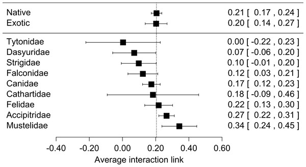 Forest plot for the meta-analyses performed for lagomorphs as preys using two moderator variables: if predators are native or exotics (Origin) and the Family of each predator species (predator family).