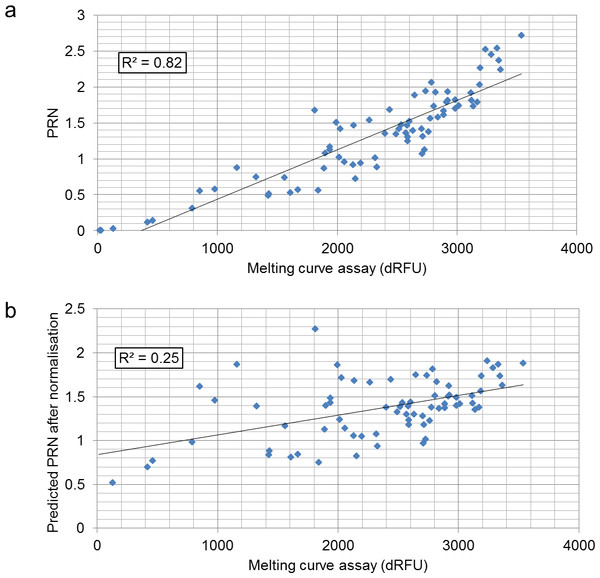Correlation between the MC assay-based quantification and PRN of MiSeq sequencing from the 75 samples (A), and between the MC assay-based method and predicted PRN from the library normalisation simulation from the 73 successful samples (B).
