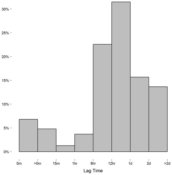 Histogram of the lag between consecutive measures.