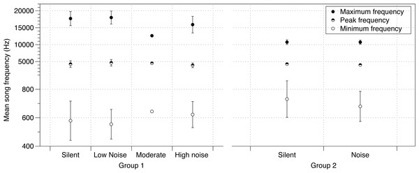 Noise effect on song frequency.