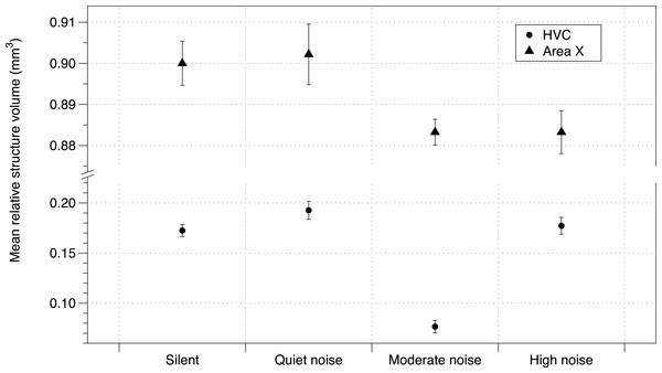 Noise effect on HVC and Area X regions of brain.