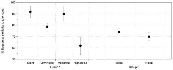 Noise effect on sequential similarity between tutee and tutor song.
