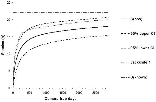 The species accumulation curves with 95% CIs for species captured in all categories of environment in 2,885 trap days.