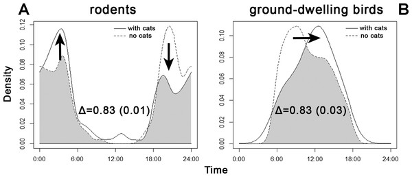 Overlap between the diel activity patterns of (A) rodents and (B) ground-dwelling birds at sites with and without the presence of cats.