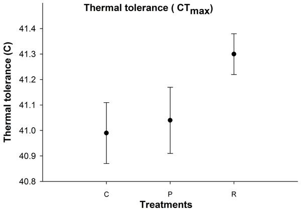 Mean (±s.e) thermal tolerance point (CTmax) of aphids among control (C), prolonged (P) and repeated (R) exposure treatments.