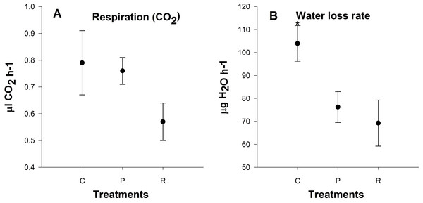 Mean (±s.e) (A) CO2 production (µl CO2 h−1) and (B) H2O output rates (µg H2O h−1) of aphids among control (C), prolonged (P) and repeated (R) exposure treatments.