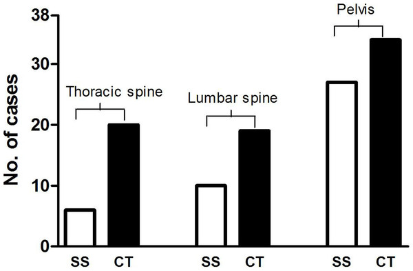 Comparison of the number of patients with bone lesions revealed by SS and CT.