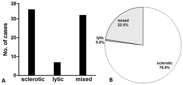 Number of patients (A) and bone lesions (B) as a function of lesion appearance.