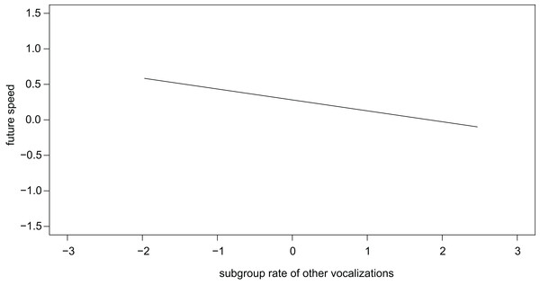 Individuals slowed down in the future if the subgroup produced other vocalizations at higher rates.