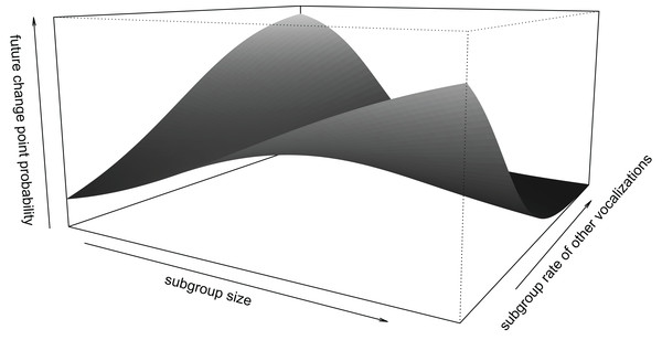 Interaction between subgroup size and subgroup rate of other vocalizations.