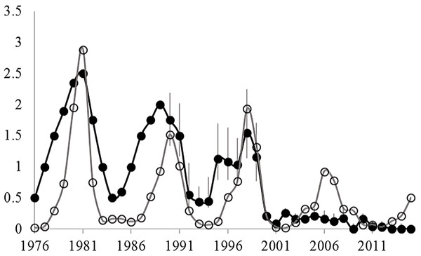 Changes in the spring density of arctic ground squirrels in two live-trapping grids in the boreal forest at Kluane Lake since 1977 (black circles) and the spring density of snowshoe hares in the same habitat (grey circles).